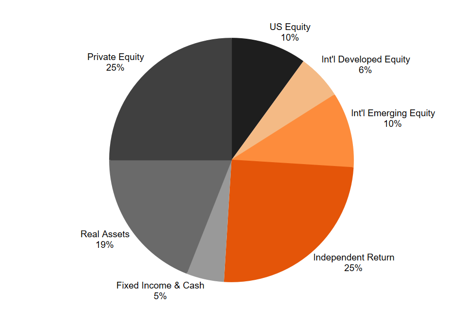 pie chart depicting policy portfolio targets: 25% Private Equity, 25% Independent Return, 19% Real Assets, 10% U.S. Equity, 10% International Emerging Markets, 6% International Developed Equity, 5% Fixed Income and Cash